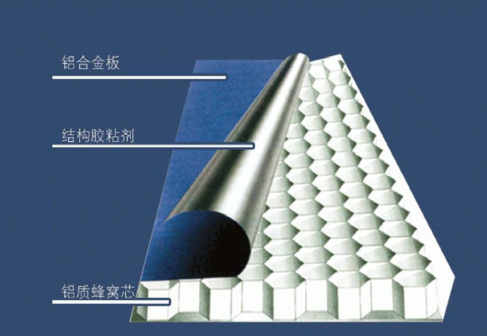 铝蜂窝板里的蜂窝内芯起到什么作用?